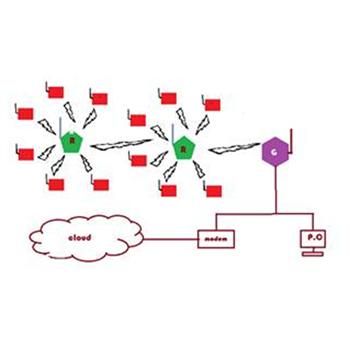 Scigiene Wireless Systems